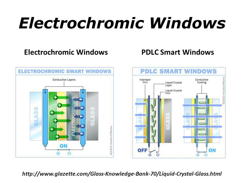 Electrochromic Windows