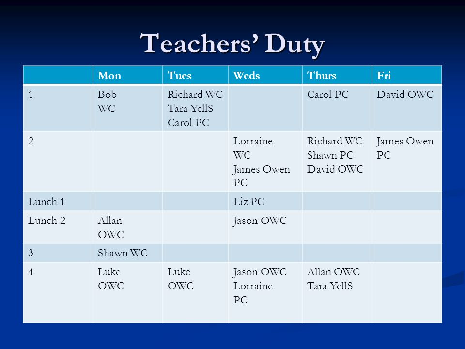 Teachers' Duty Mon Tues Weds Thurs Fri 1 Bob WC Richard WC Tara YellS