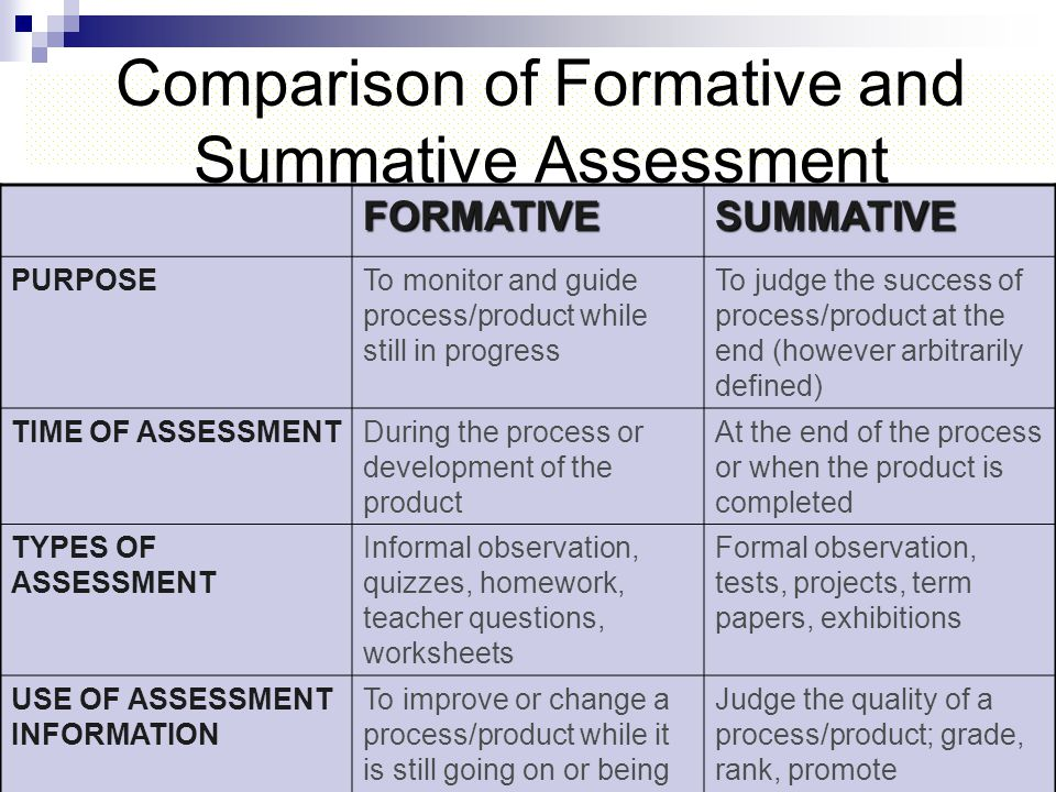 Comparison of Formative and Summative Assessment