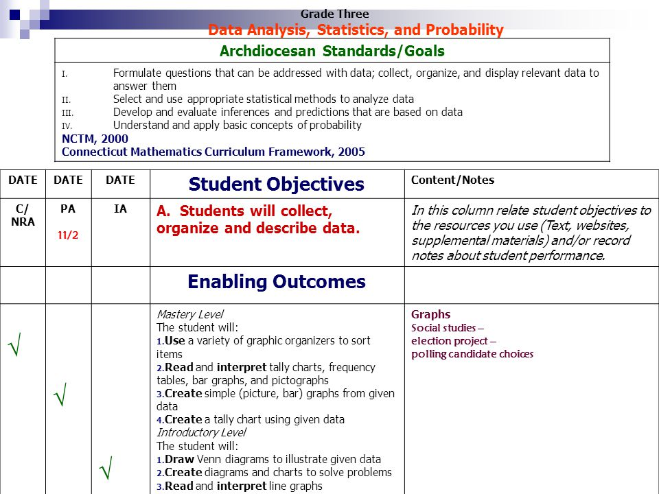 √ Student Objectives Enabling Outcomes Archdiocesan Standards/Goals