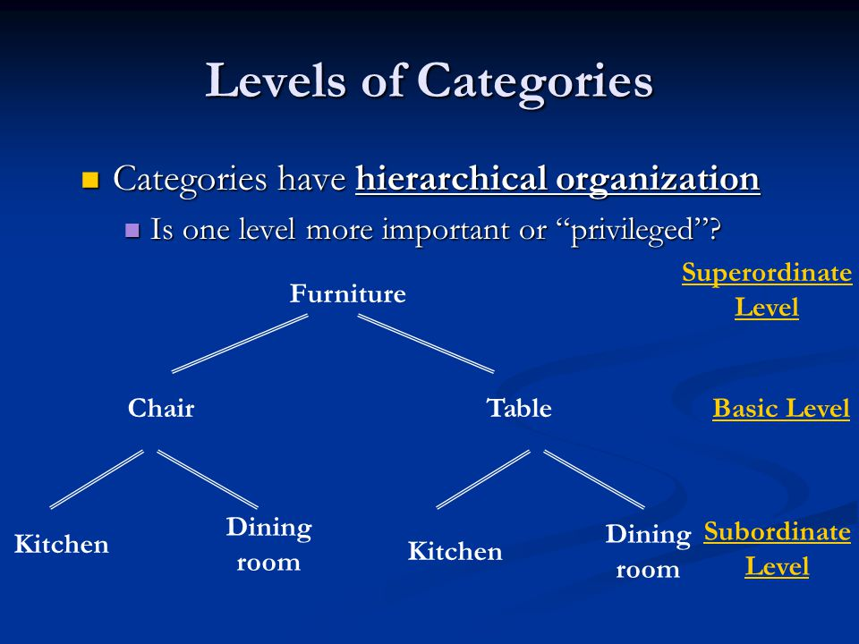 Levels of Categories Categories have hierarchical organization