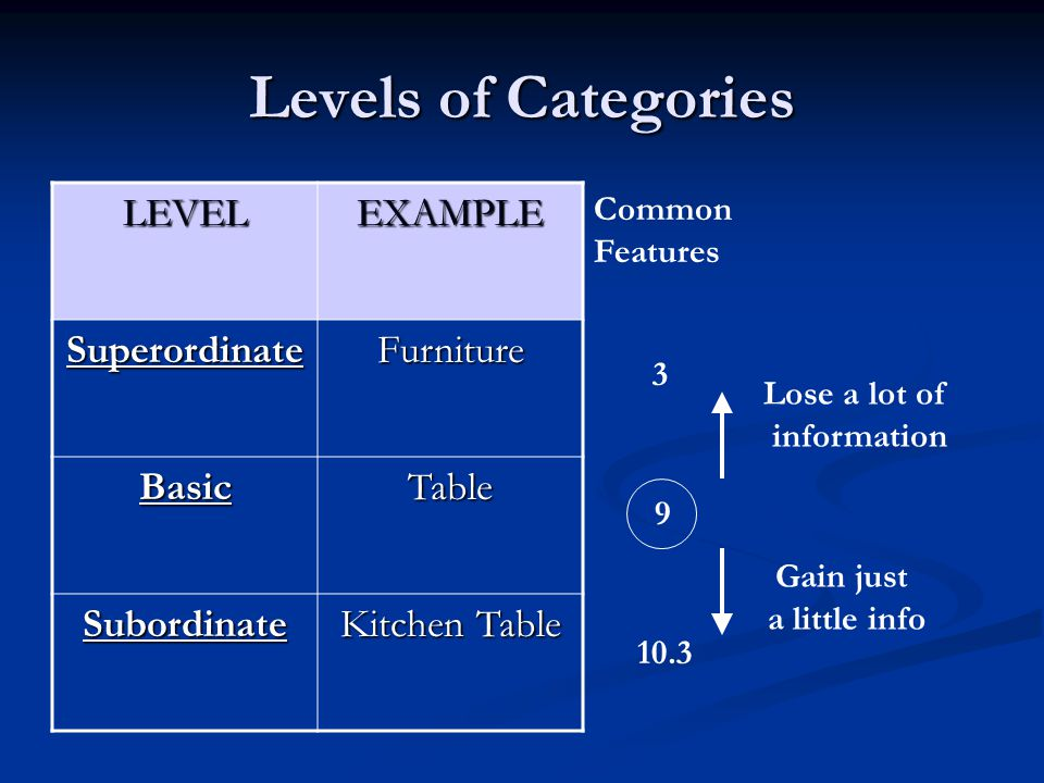 Levels of Categories LEVEL EXAMPLE Superordinate Furniture Basic Table