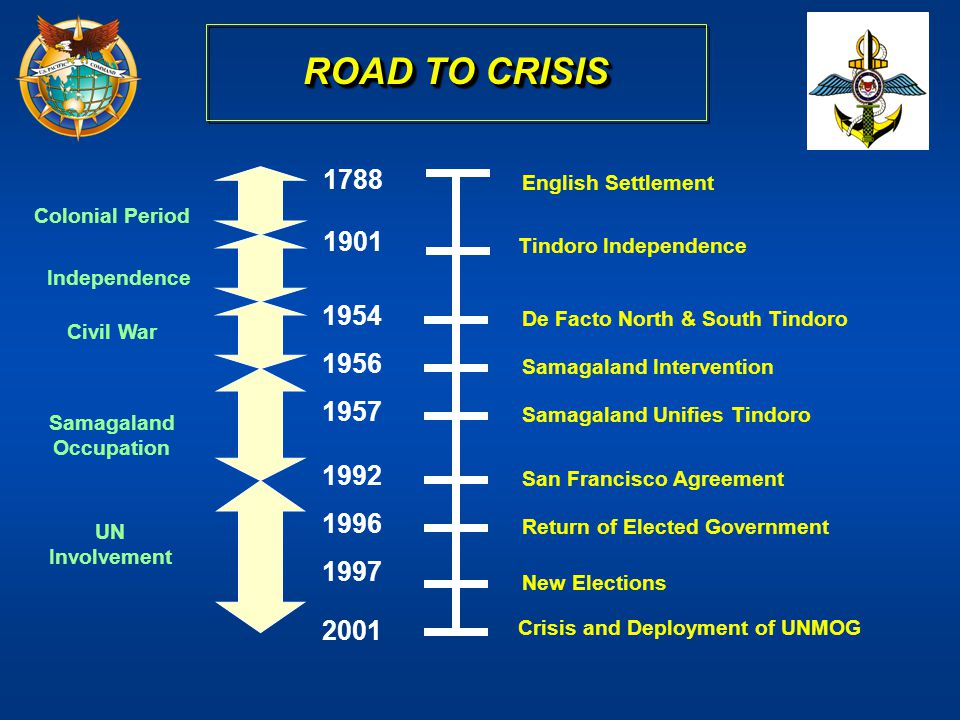 ROAD TO CRISIS 1788. English Settlement. Colonial Period. 1901. Tindoro Independence. Independence.