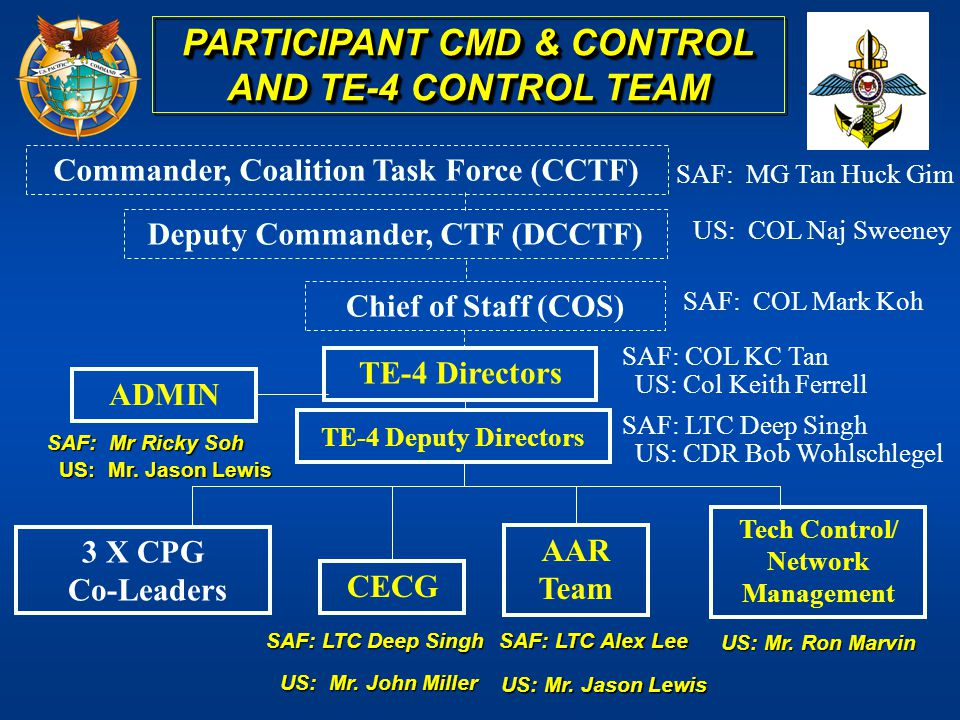 PARTICIPANT CMD & CONTROL AND TE-4 CONTROL TEAM