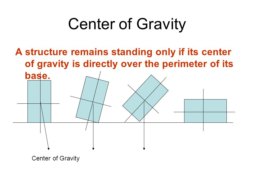 Center of Gravity A structure remains standing only if its center of gravity is directly over the perimeter of its base.