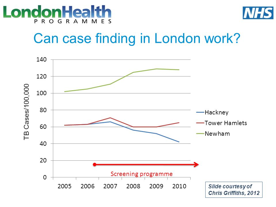 Can case finding in London work