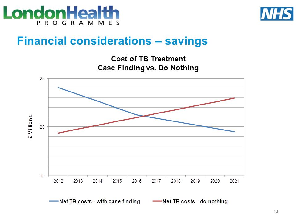 Financial considerations – savings
