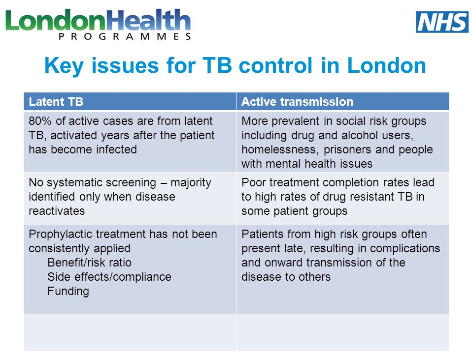 Key issues for TB control in London