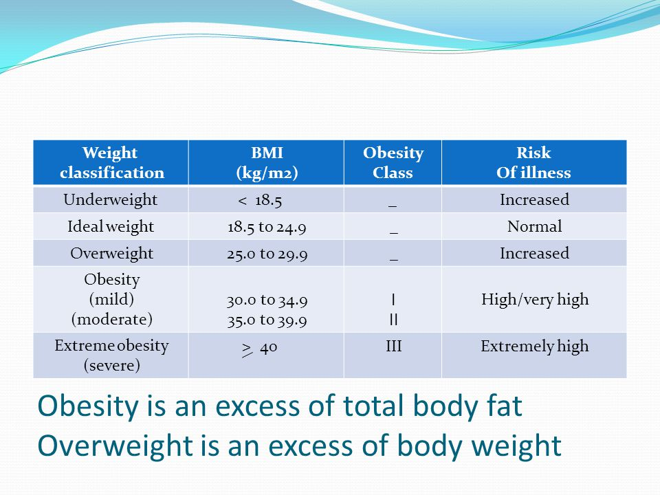 Risk Of illness. Obesity. Class. BMI. (kg/m2) Weight. classification. Increased. _. 18.5 <
