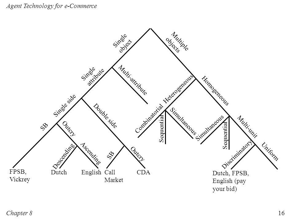 Single side Double side. Outcry. English. Dutch. Call. Market. CDA. SB. FPSB, Vickrey. Ascending.