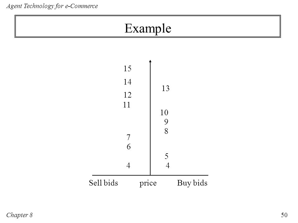 Example Buy bids Sell bids price 14 15 13 11 12 10 9 8 7 6 5 4