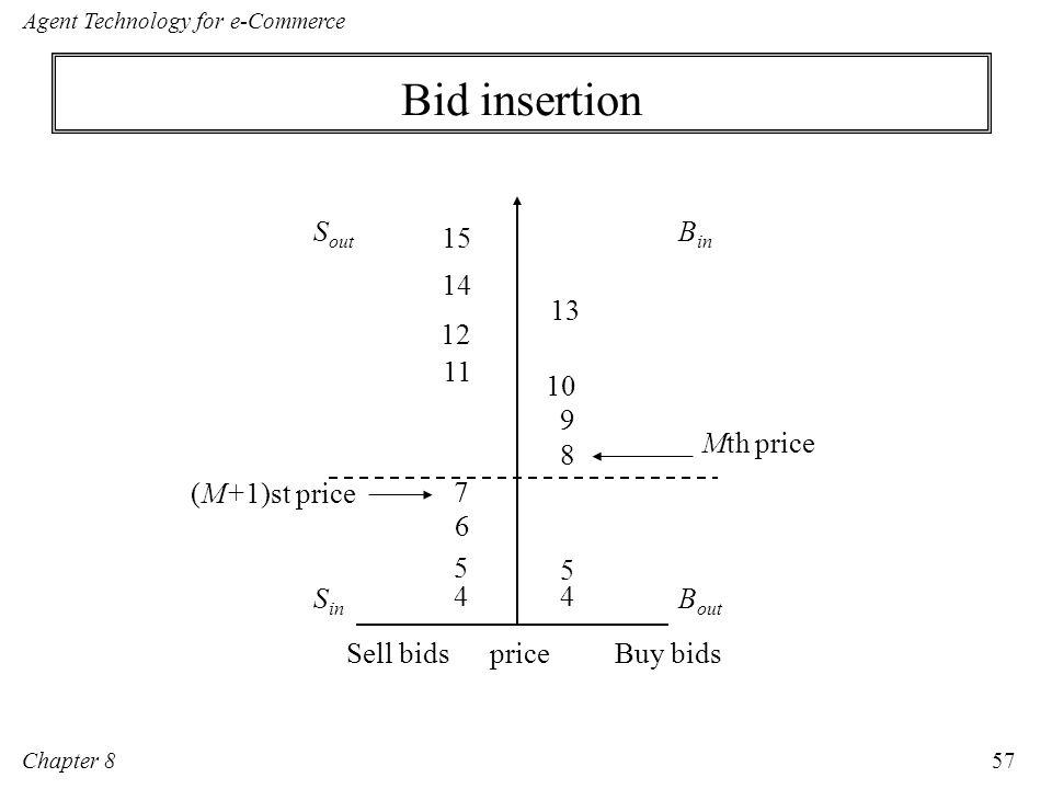 Bid insertion Sout Bin Mth price Sin Bout Buy bids Sell bids price 14