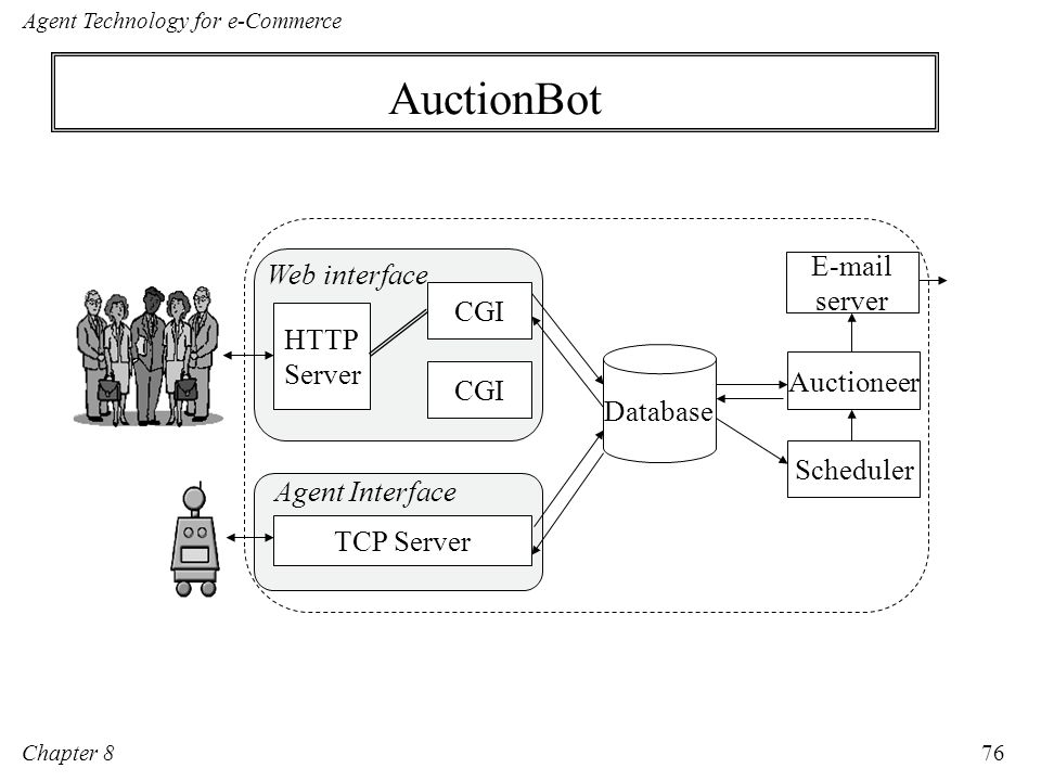 AuctionBot E-mail Web interface server HTTP Server Auctioneer CGI