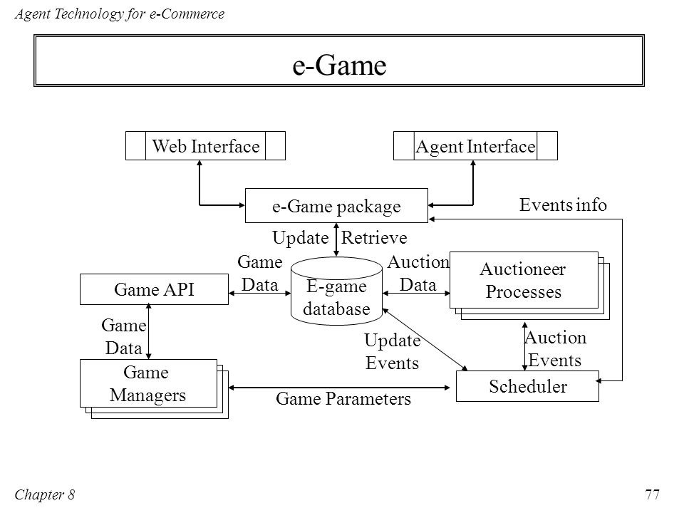 e-Game Agent Interface Web Interface e-Game package E-game database
