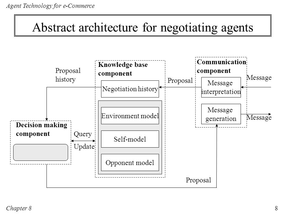 Abstract architecture for negotiating agents