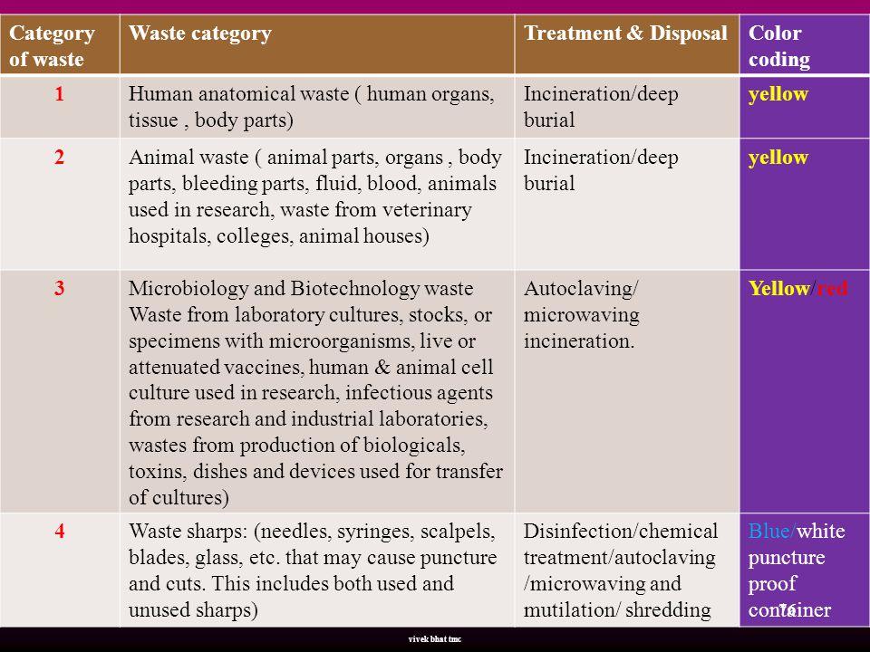 Human anatomical waste ( human organs, tissue , body parts)
