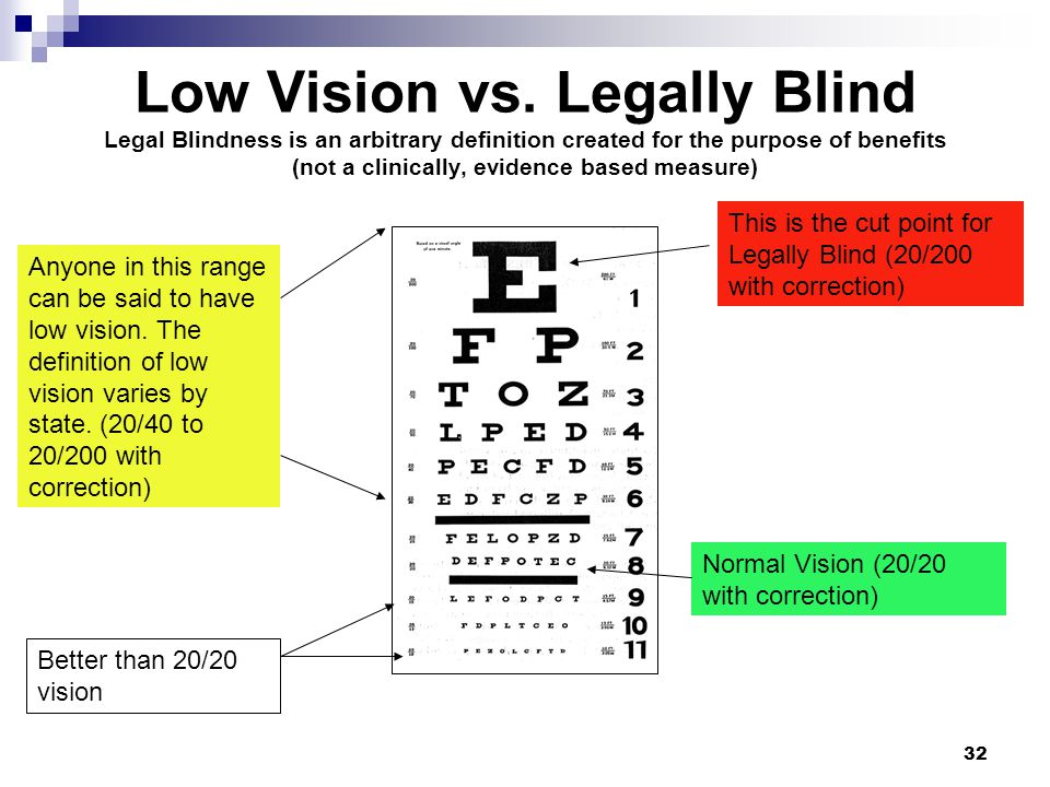 Low Vision vs. Legally Blind Legal Blindness is an arbitrary definition created for the purpose of benefits (not a clinically, evidence based measure)