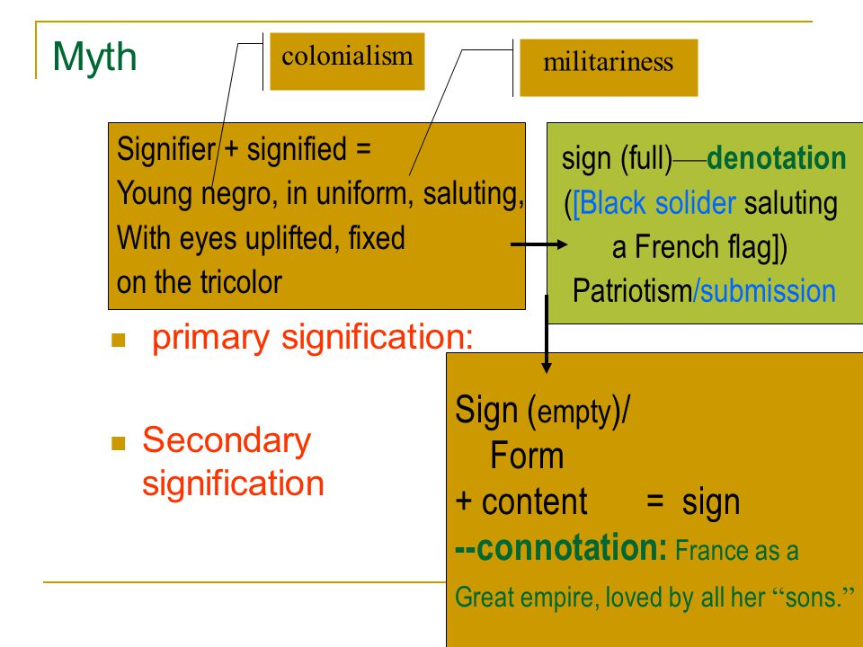 Myth Sign (empty)/ Form + content = sign --connotation: France as a