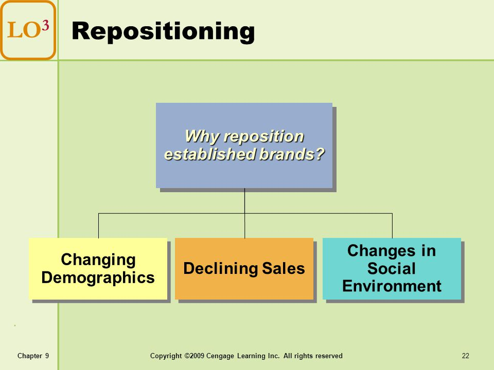 Repositioning LO3 Why reposition established brands