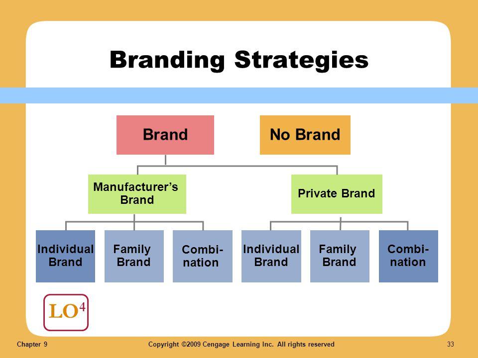 Branding Strategies LO4 Brand No Brand Manufacturer's Brand