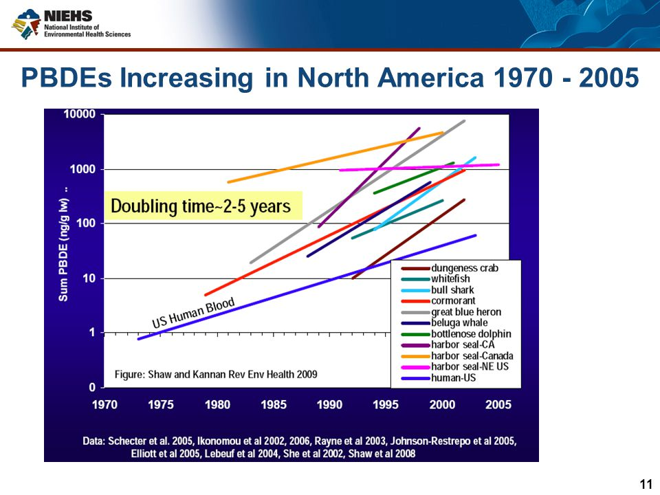 PBDEs Increasing in North America 1970 - 2005