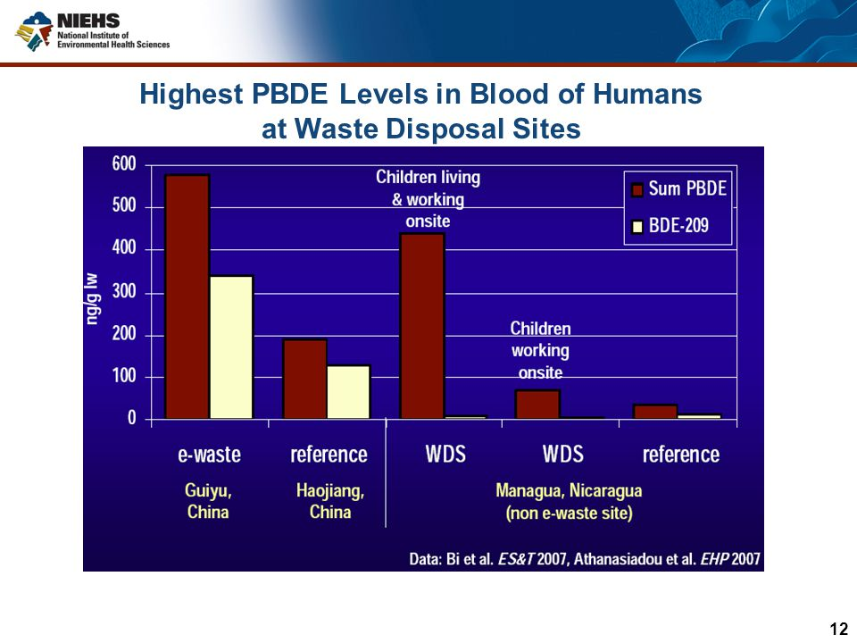 Highest PBDE Levels in Blood of Humans at Waste Disposal Sites