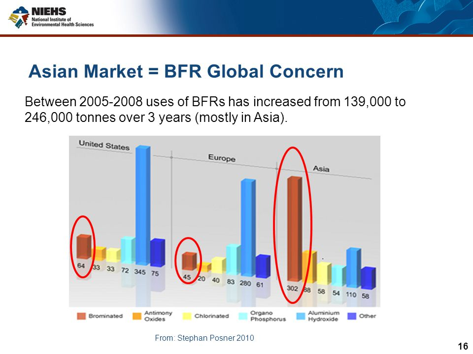 Asian Market = BFR Global Concern