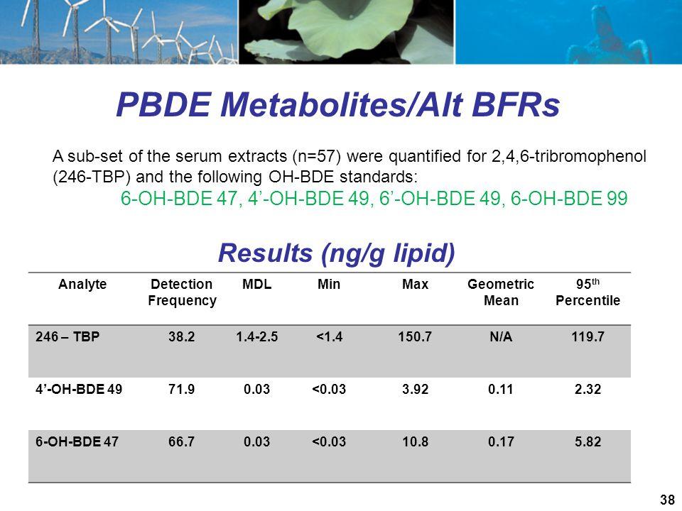 PBDE Metabolites/Alt BFRs