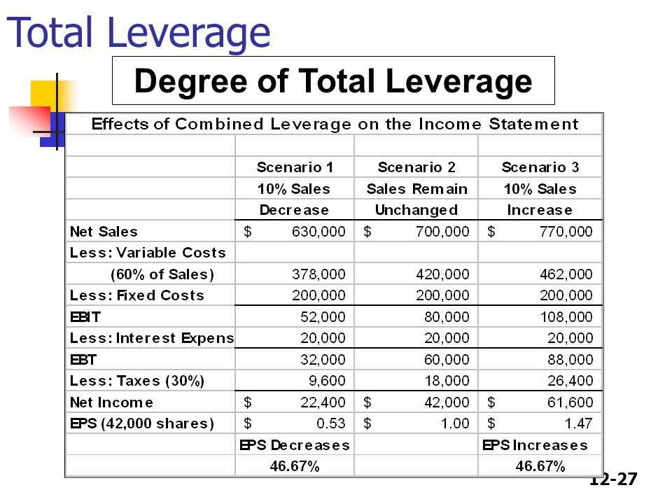Degree of Total Leverage