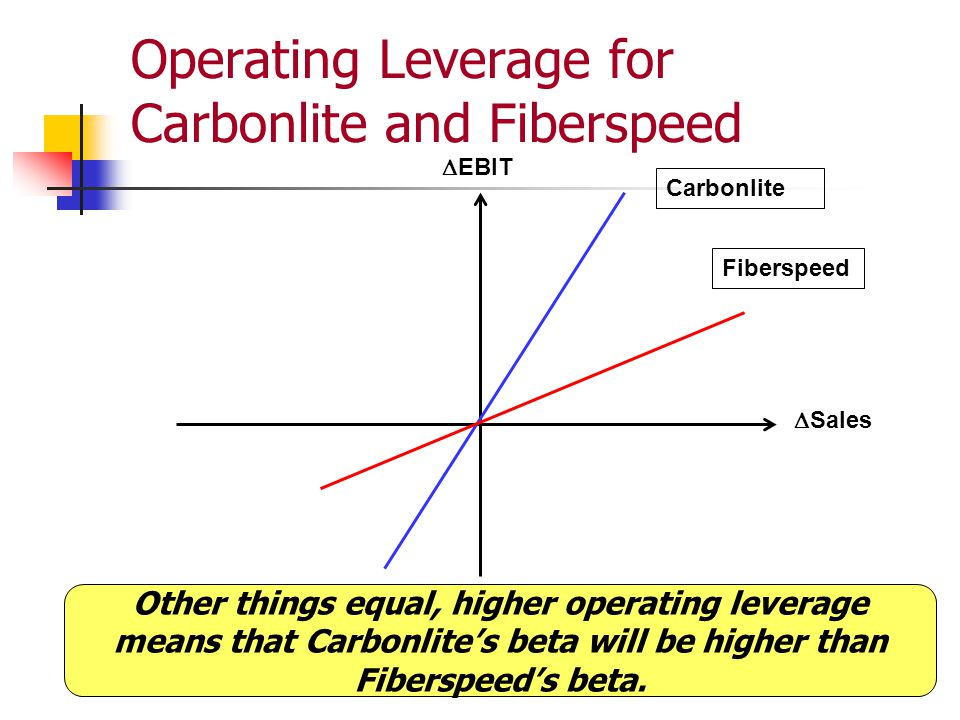 Operating Leverage for Carbonlite and Fiberspeed