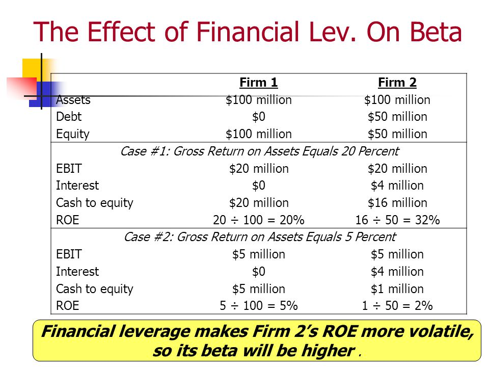 The Effect of Financial Lev. On Beta