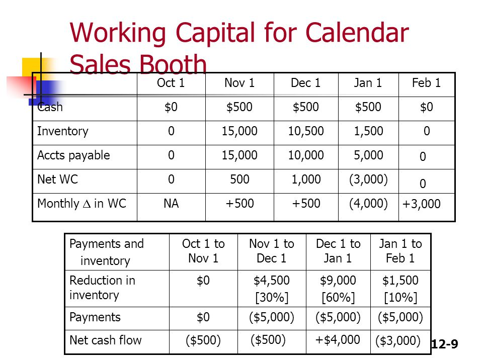 Working Capital for Calendar Sales Booth