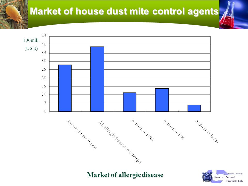 Market of house dust mite control agents Market of allergic disease
