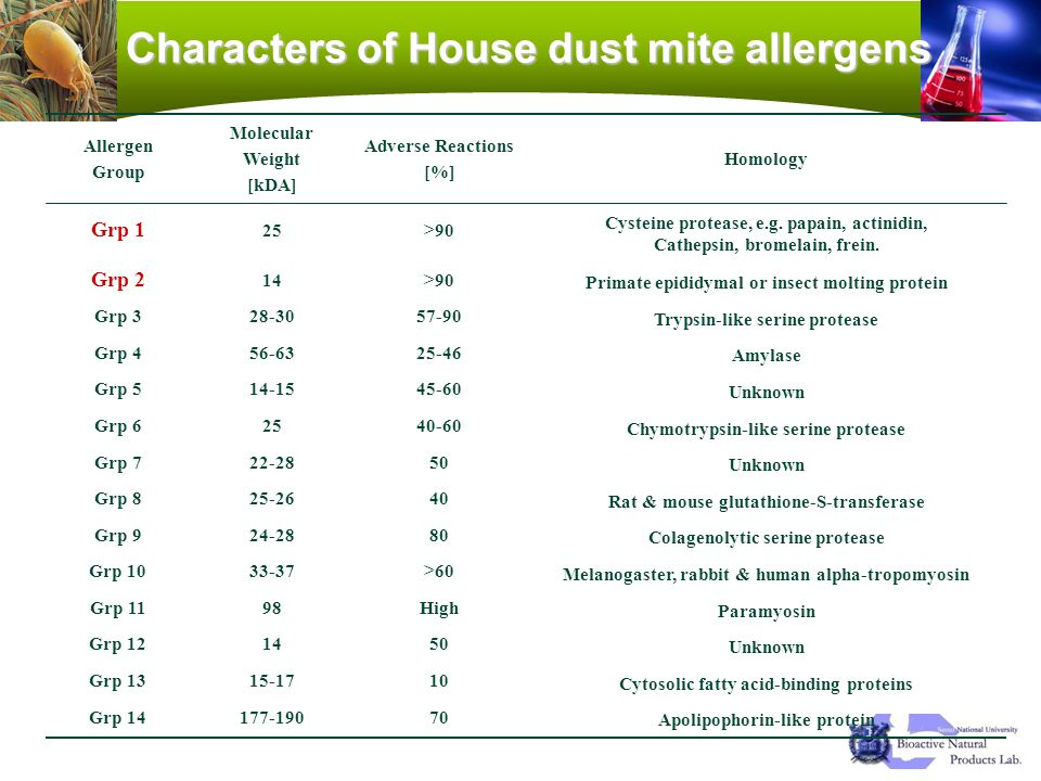 Characters of House dust mite allergens