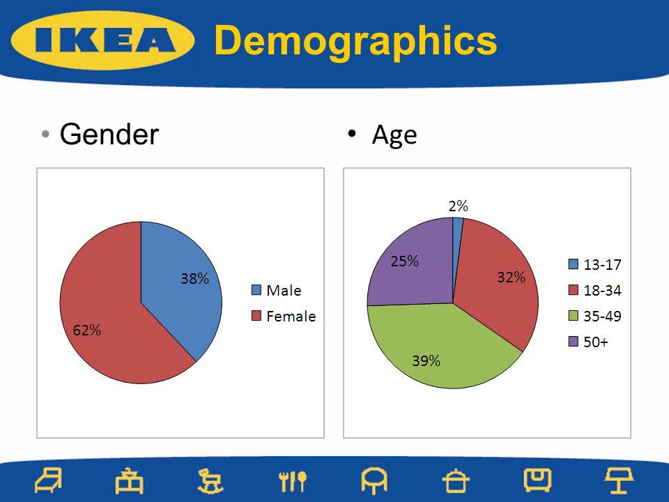 Demographics Gender Age