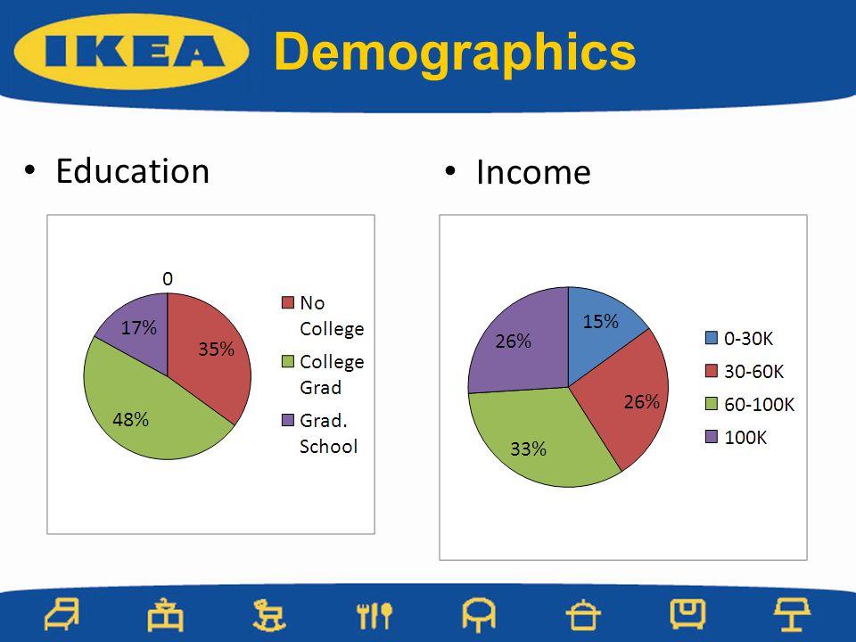 Demographics Education Income
