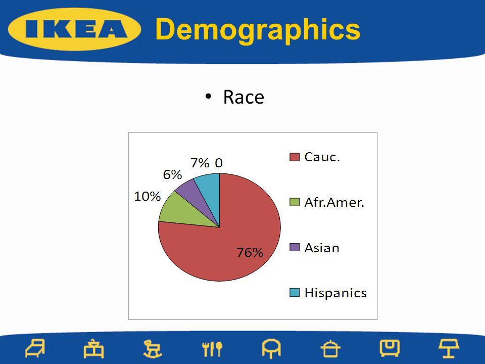 Demographics Race