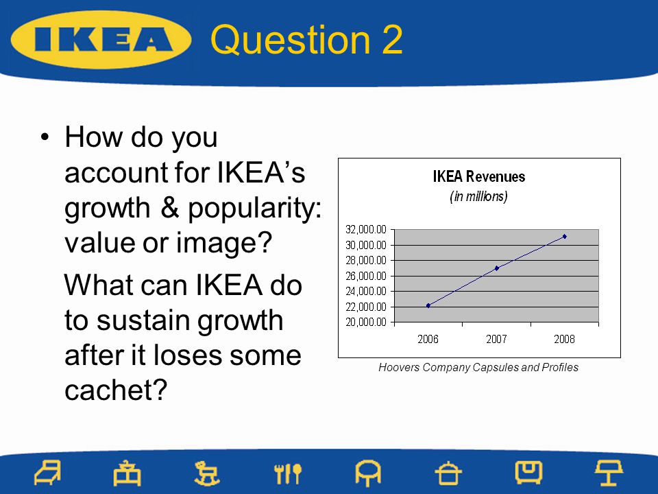 Question 2 How do you account for IKEA's growth & popularity: value or image What can IKEA do to sustain growth after it loses some cachet
