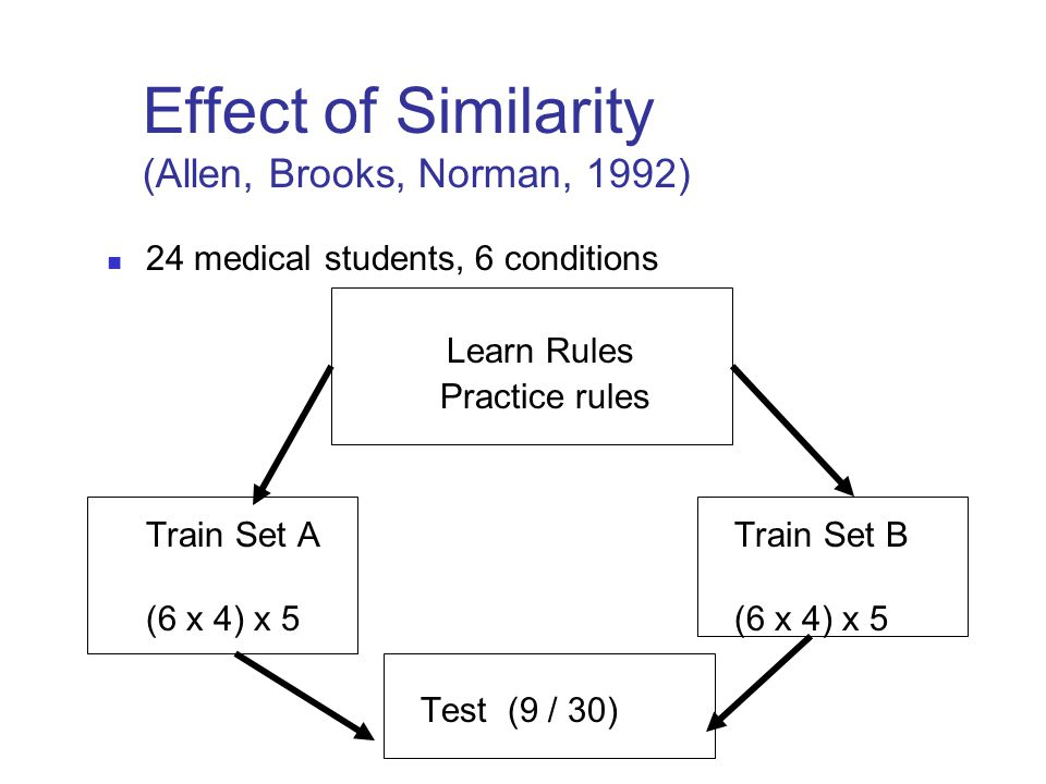 Effect of Similarity (Allen, Brooks, Norman, 1992)
