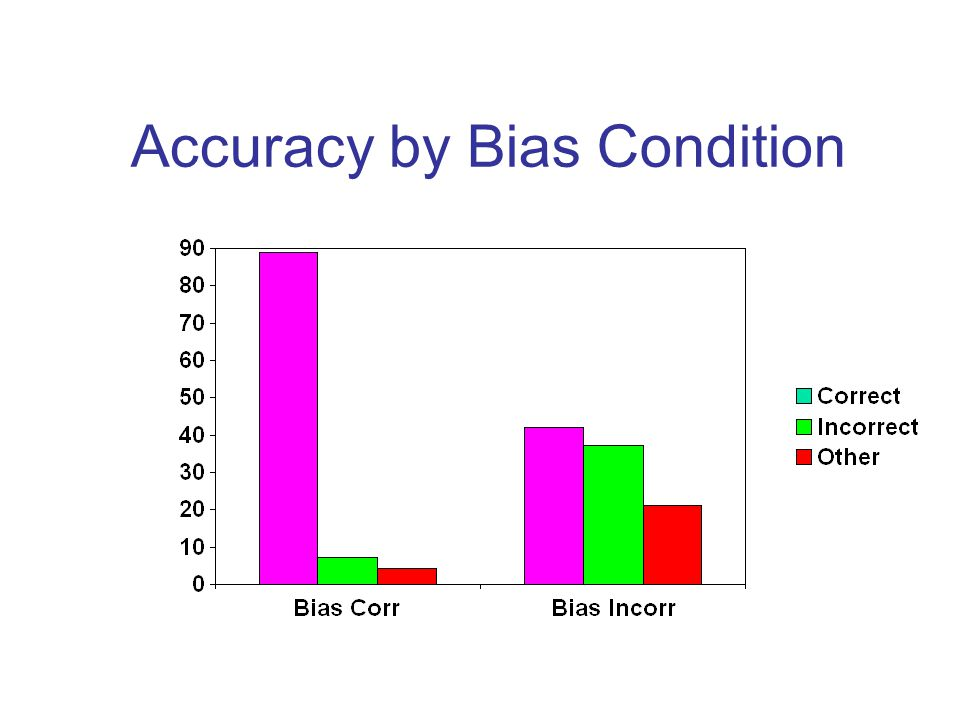 Accuracy by Bias Condition