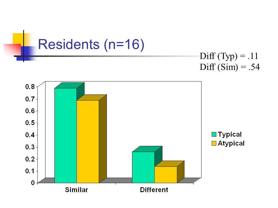 Residents (n=16) Diff (Typ) = .11 Diff (Sim) = .54