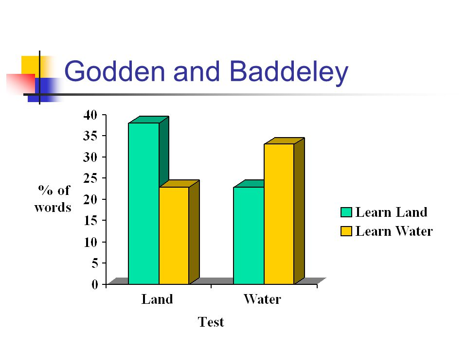 Godden and Baddeley