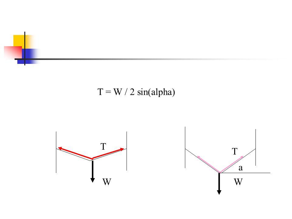 T = W / 2 sin(alpha) T T a W W