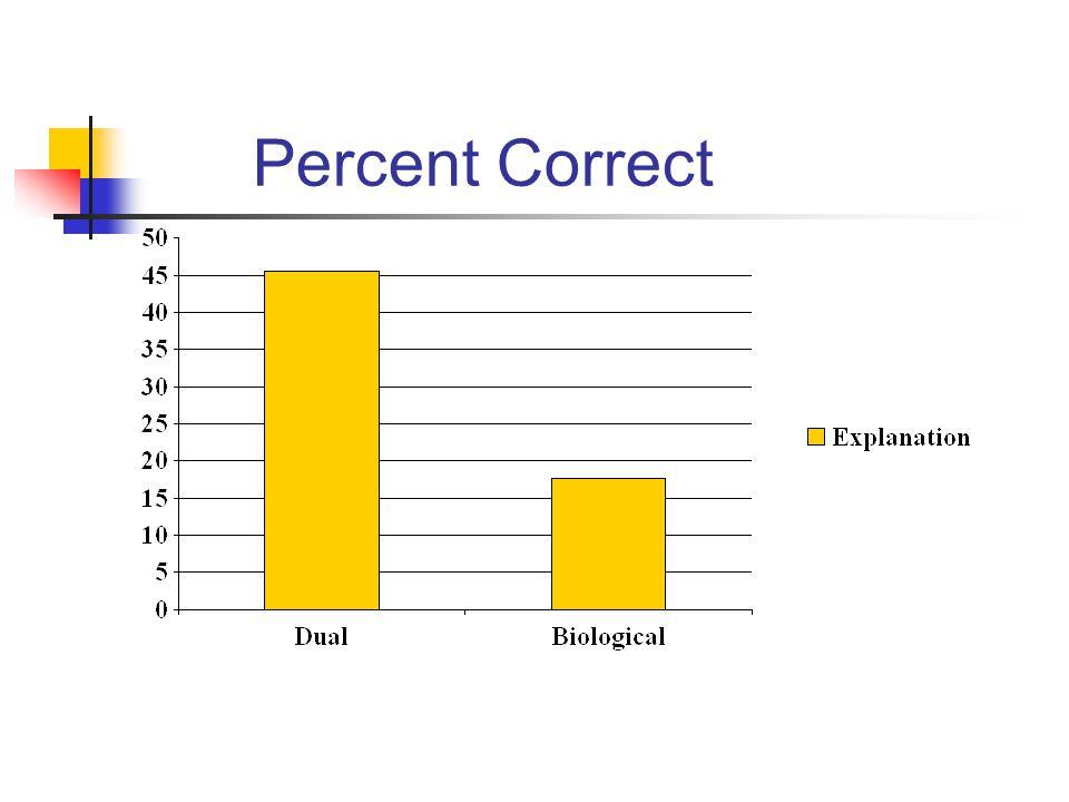 Percent Correct