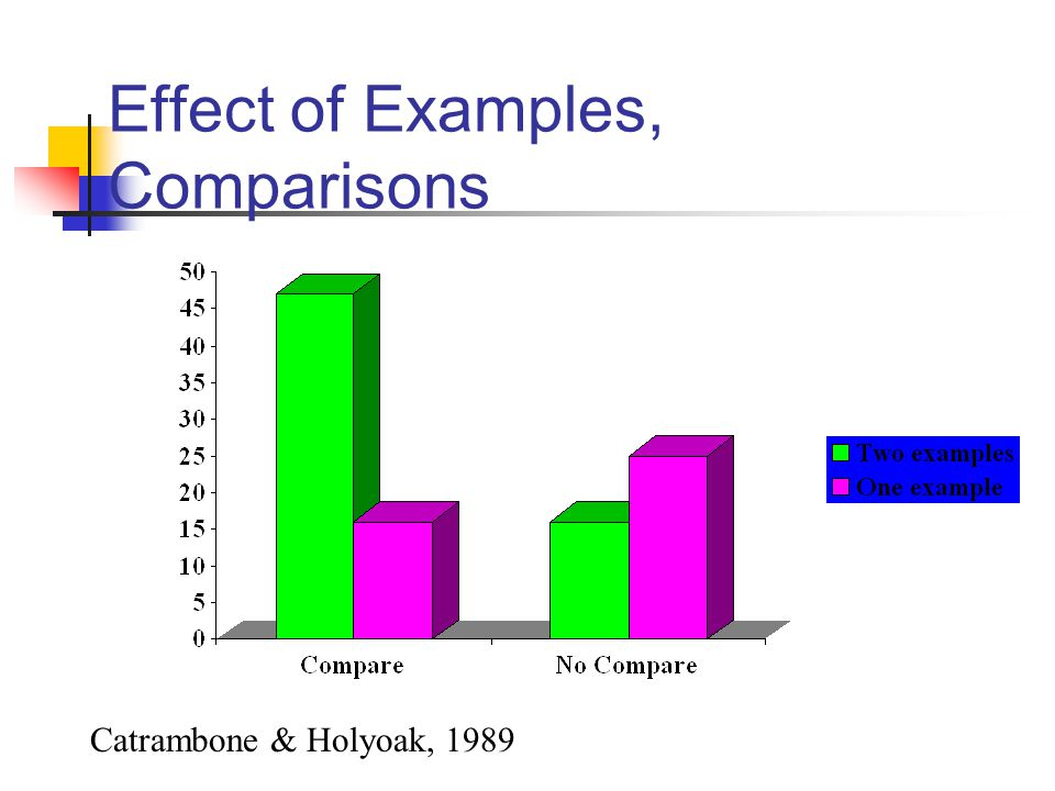 Effect of Examples, Comparisons
