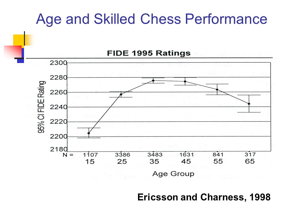 Age and Skilled Chess Performance