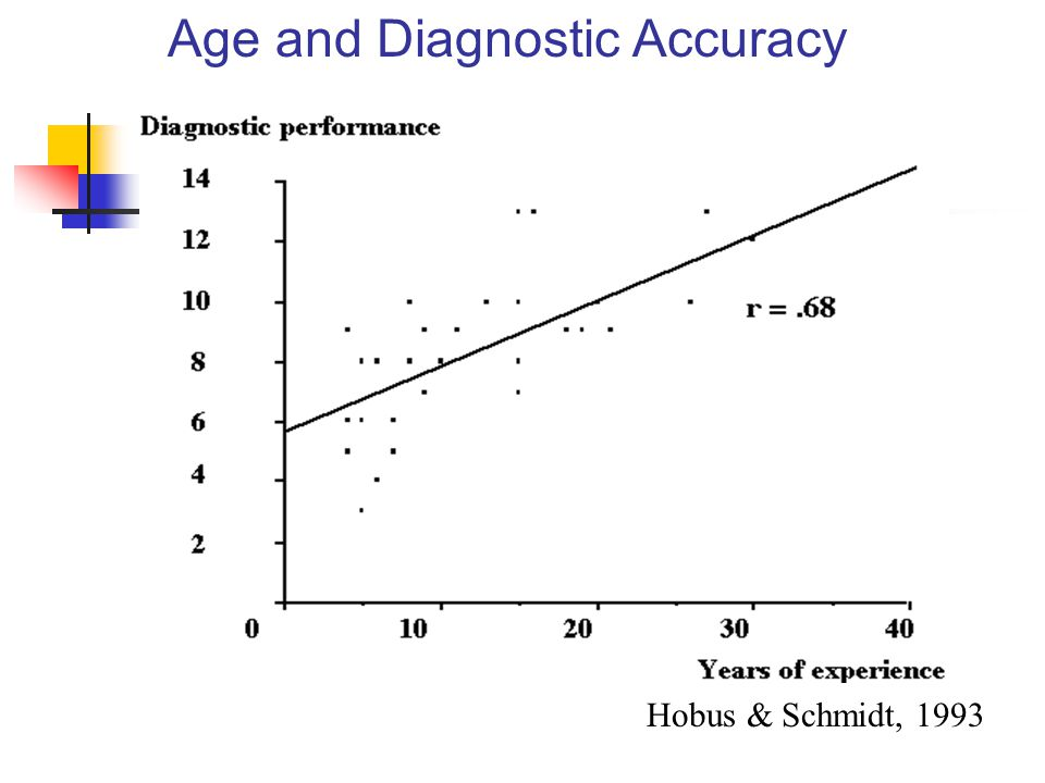 Age and Diagnostic Accuracy