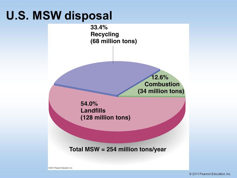 U.S. MSW disposal