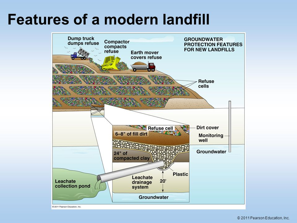 Features of a modern landfill