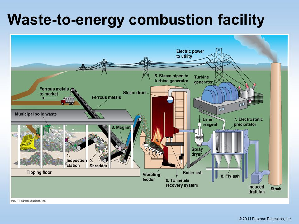 Waste-to-energy combustion facility